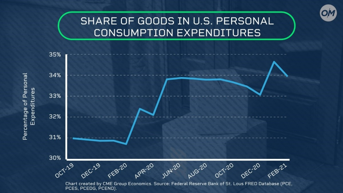 Share of Goods In U.S. Personal Consumption Expenditures