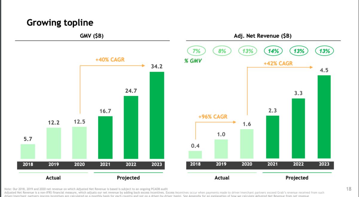 Grab revenue projections. Source: Investor Deck
