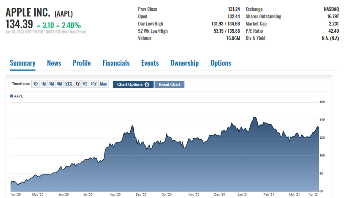AAPL stock price action on April 13