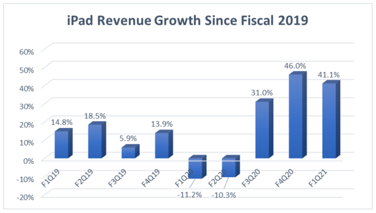 Figure 2: iPad revenue growth since fiscal 2019.