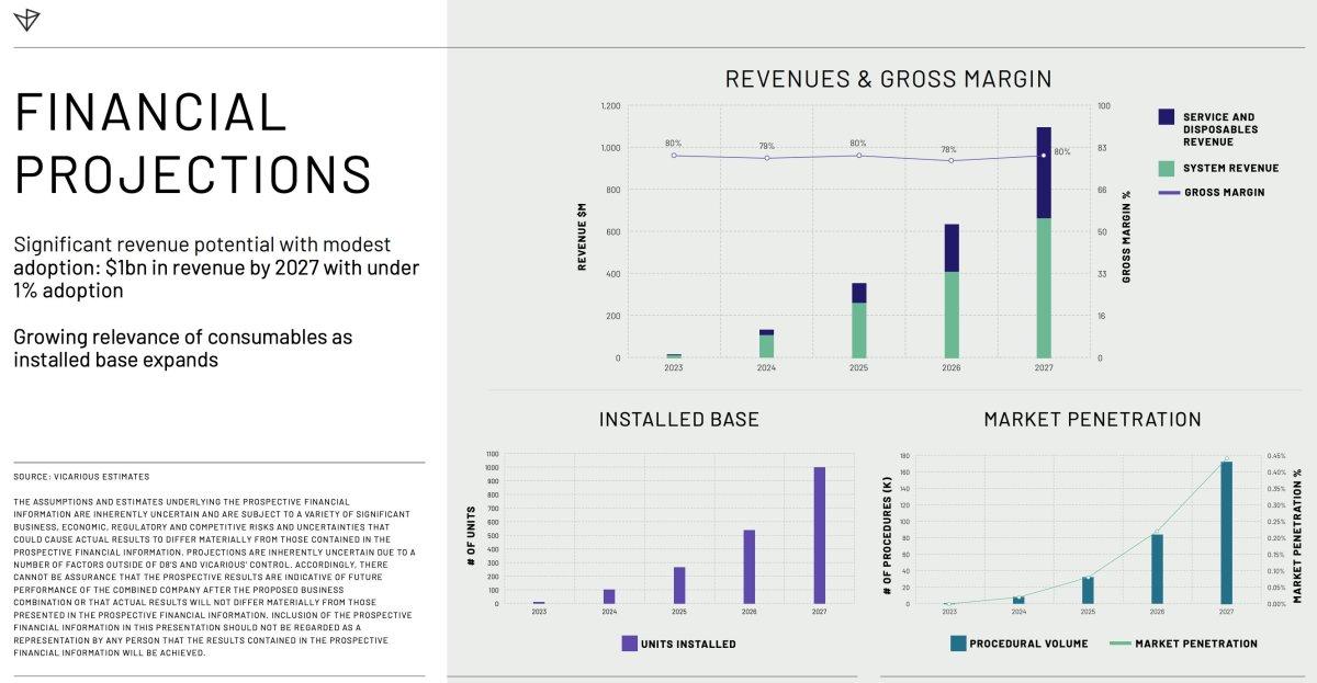 Source: Investor Presentation