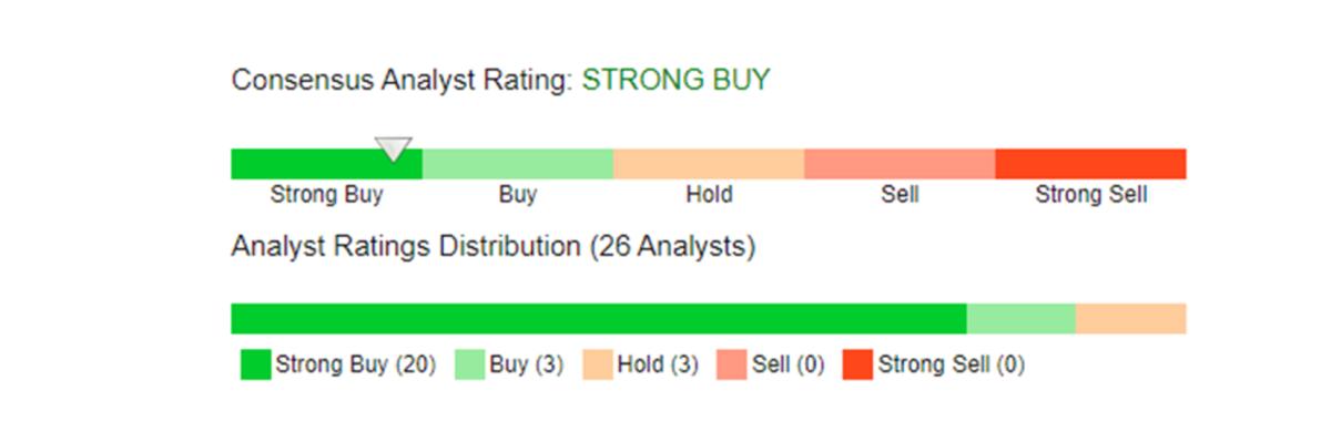 Figure 1:Summary of Wall Street ratings on Apple Stock