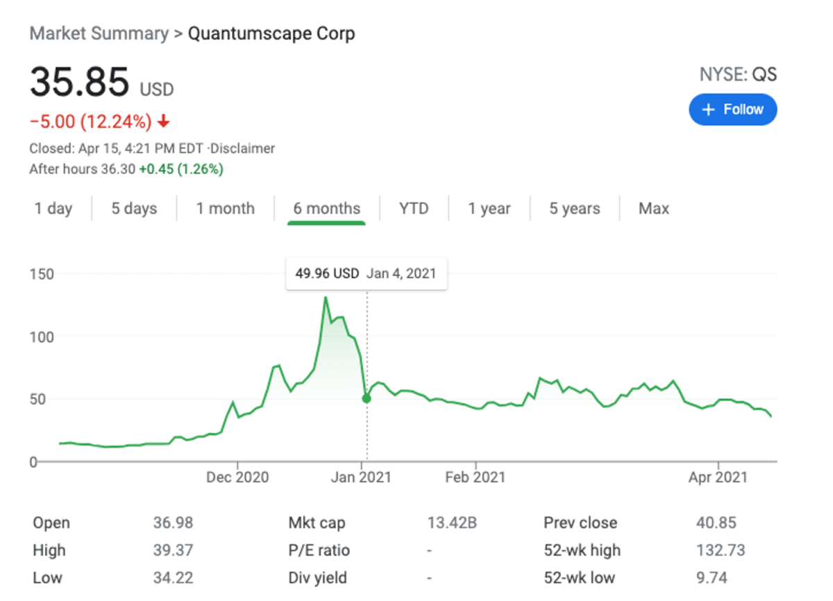 QS/KCAC shares have been on a wild