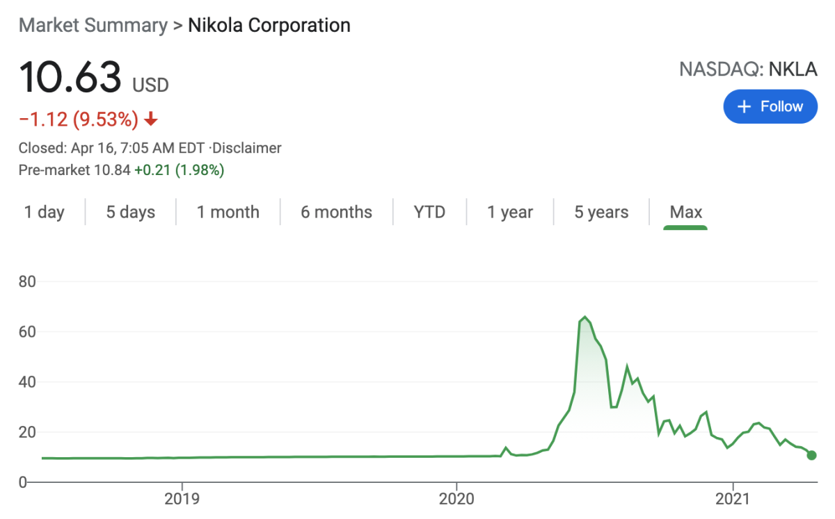 NKLA back to $10?