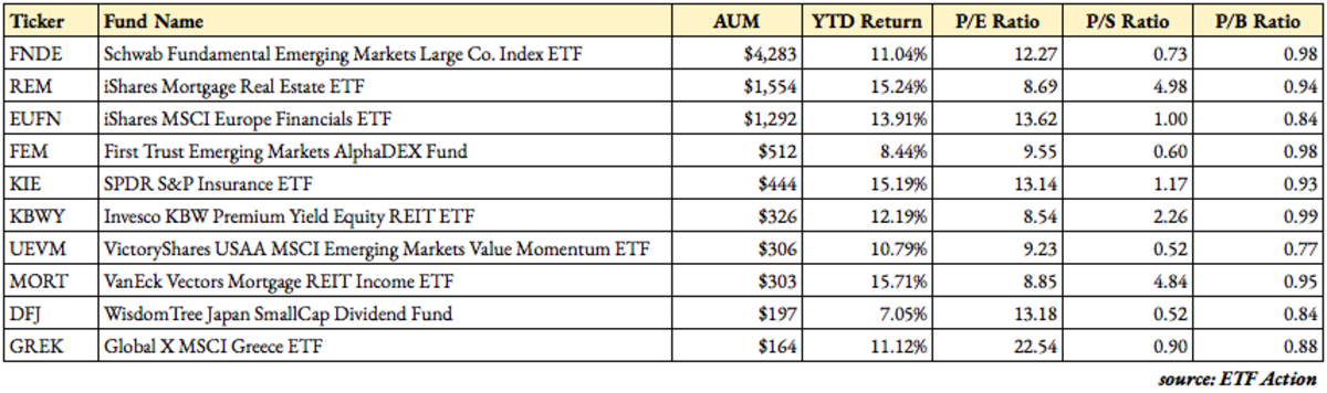 ETFs Trading For Less Than Book Value