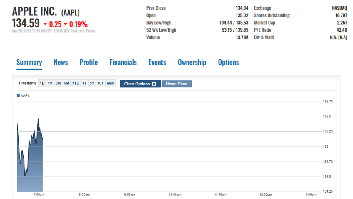 AAPL stock price action on April 20
