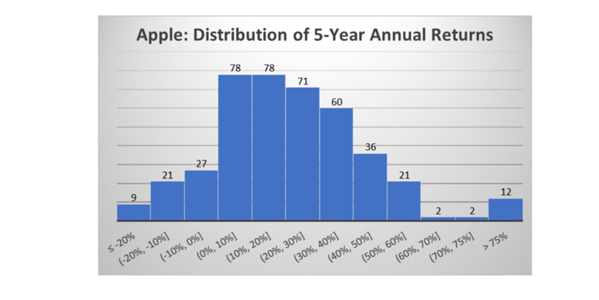 Apple Distribution of 5-Year Annual Returns