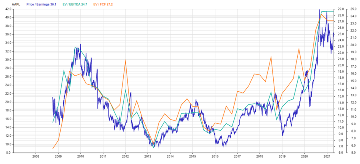 AAPL Key Valuation Multiples Since 2009