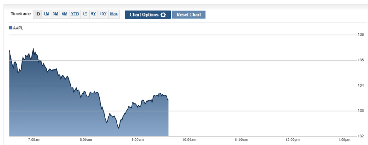 AAPL stock price action on April 20_pm