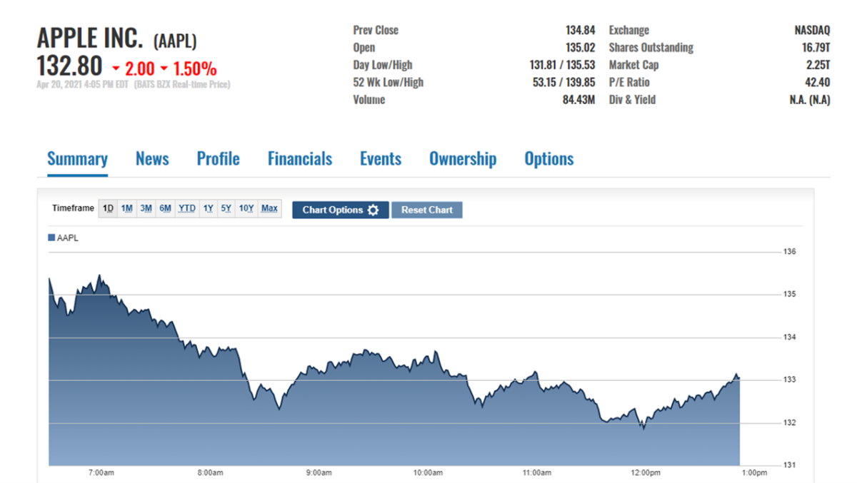 AAPL stock price action on April 20 at the close