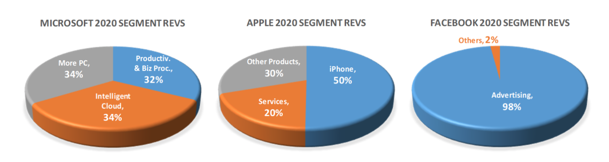 Figure 2: Microsoft, Apple and Facebook pie chart by segment revenues.