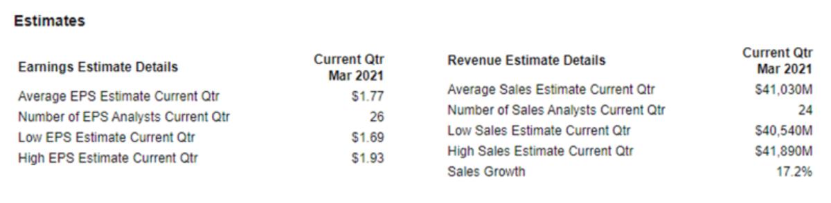 Figure 1: Microsoft earnings and revenues estimates.