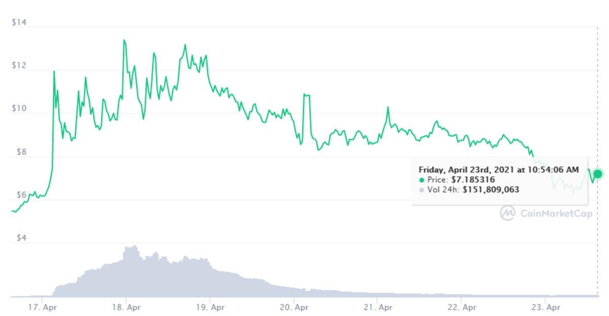 Nano seven-day chart: https://coinmarketcap.com/currencies/nano/