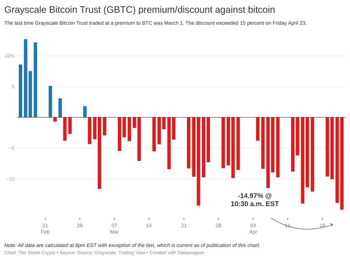 42d3z-grayscale-bitcoin-trust-gbtc-premium-discount-against-bitcoin-nbsp- (3)
