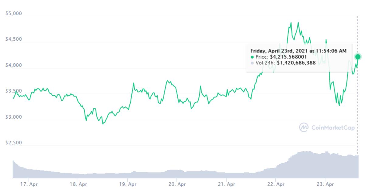 Maker seven-day chart: https://coinmarketcap.com/currencies/maker/