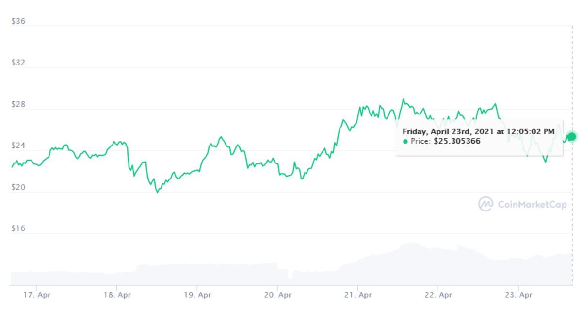 PancakeSwap seven-day chart: https://coinmarketcap.com/currencies/pancakeswap/