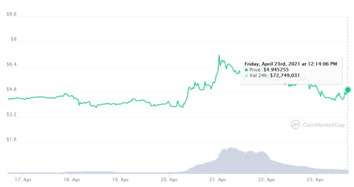 Celo seven-day chart: https://coinmarketcap.com/currencies/celo/