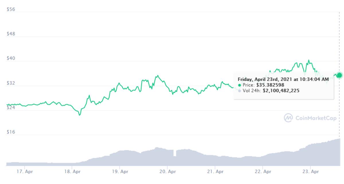 Solana seven-day chart: https://coinmarketcap.com/currencies/solana/