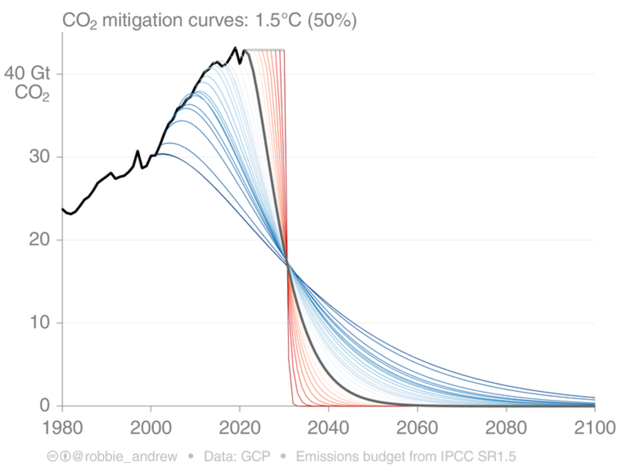 The sooner global emissions decline, the smoother the route to zero emissions by 2050 will be. The lines show potential global pathways. Robbie Andrew/CICERO Center for International Climate Research, CC BY