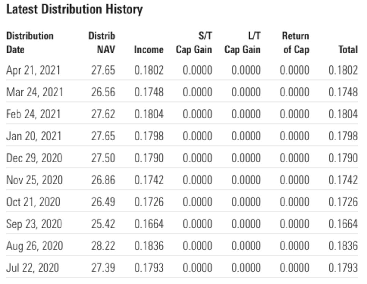 NUSI Distribution History