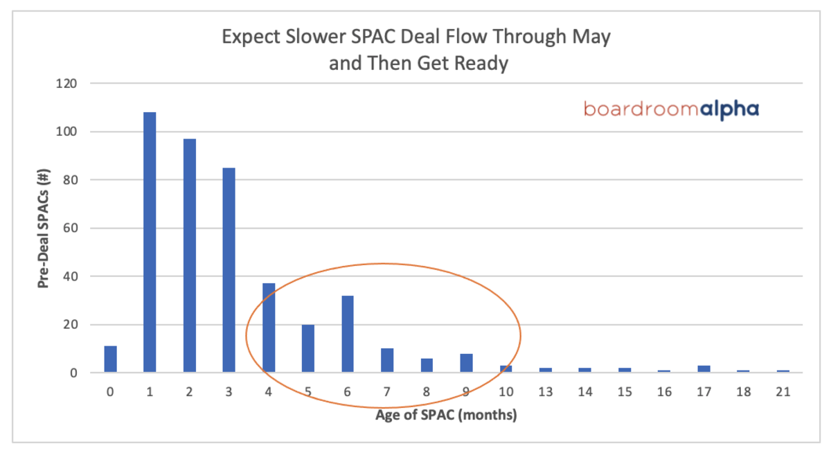 """SPACs that IPO'd during """"Peak SPAC"""" will be under the deal gun in just a few months"""
