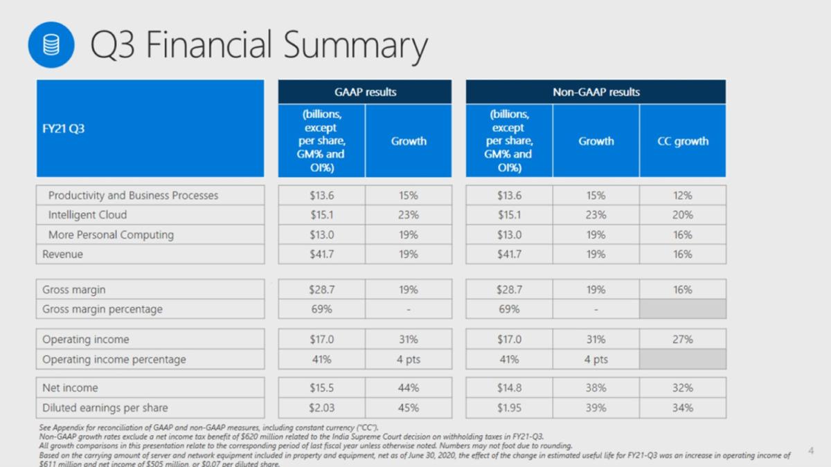 Figure 1: Microsoft's Q3 financial summary.