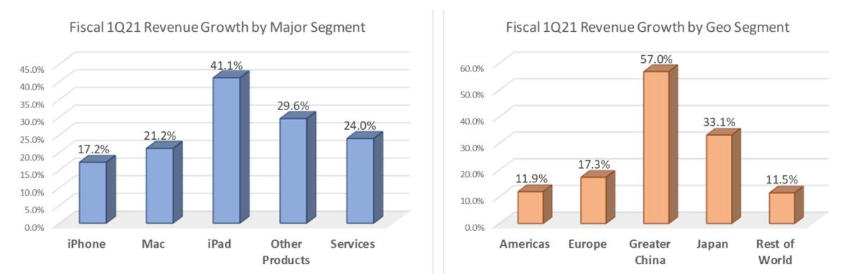 Figure 2: Fiscal 1Q21 Revenue Growth by Major/Geo Segment.