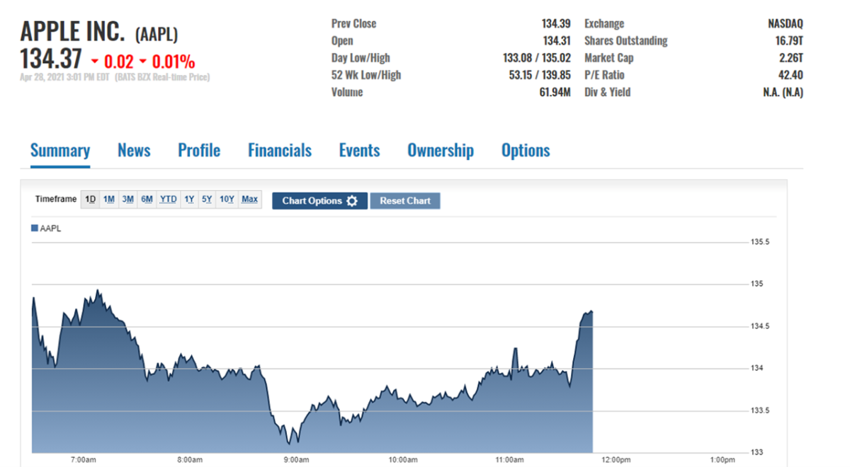 AAPL intraday price action, April 28 late session