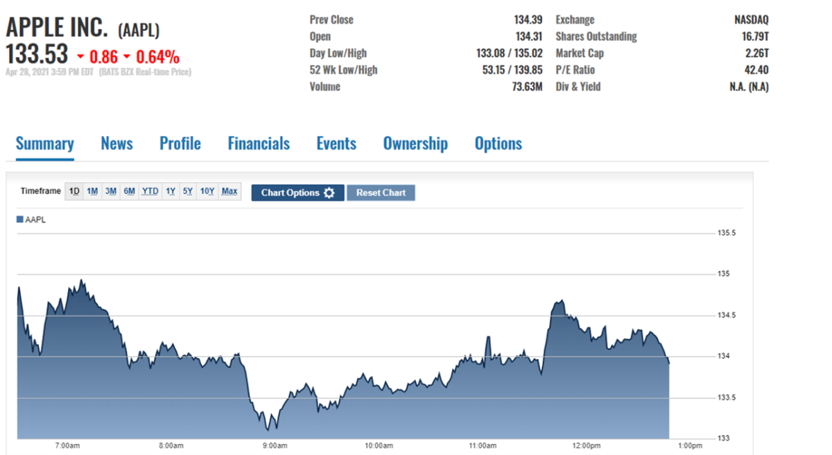 AAPL intraday price action, April 28 at the close