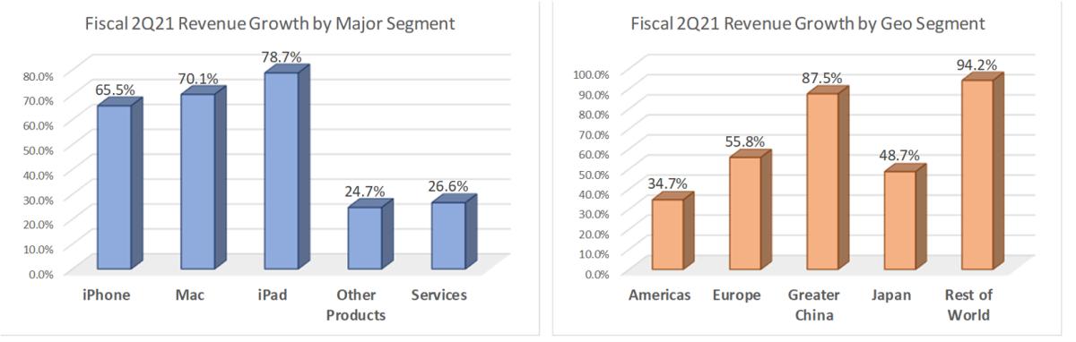 Fiscal 2Q21 Rev. growth by major/geo segment.