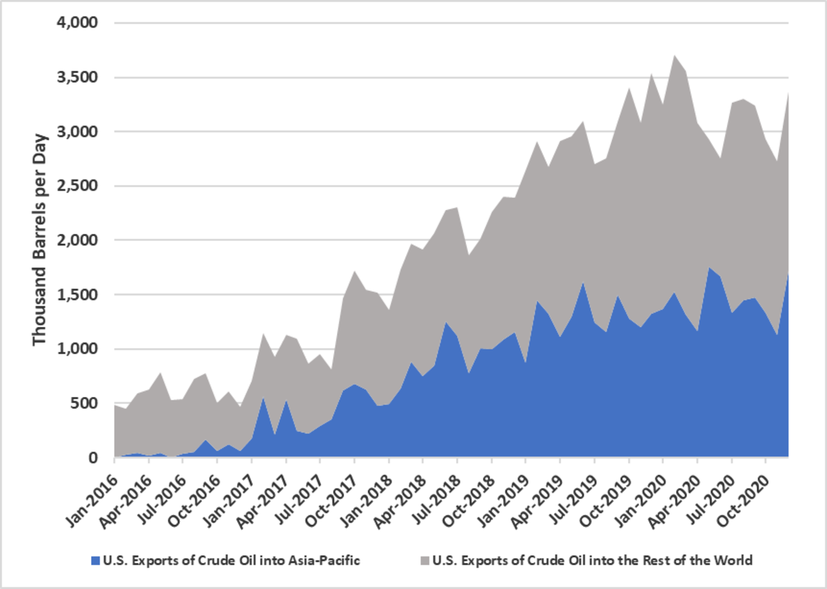 U.S crude oil exports to Asia are rising exponentially. Source: EIA