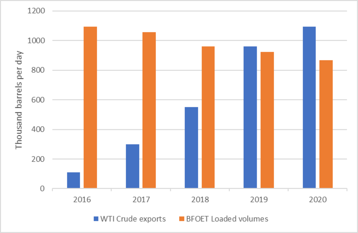 U.S. exports to Europe outpace Dated Brent loaded crude volumes. Source: EIA