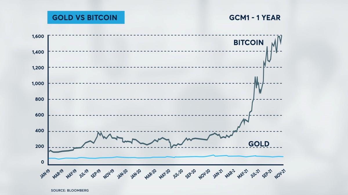 Gold vs Bitcoin chart