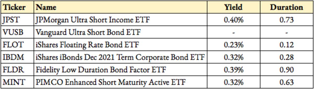 Alternative ETFs To Cash