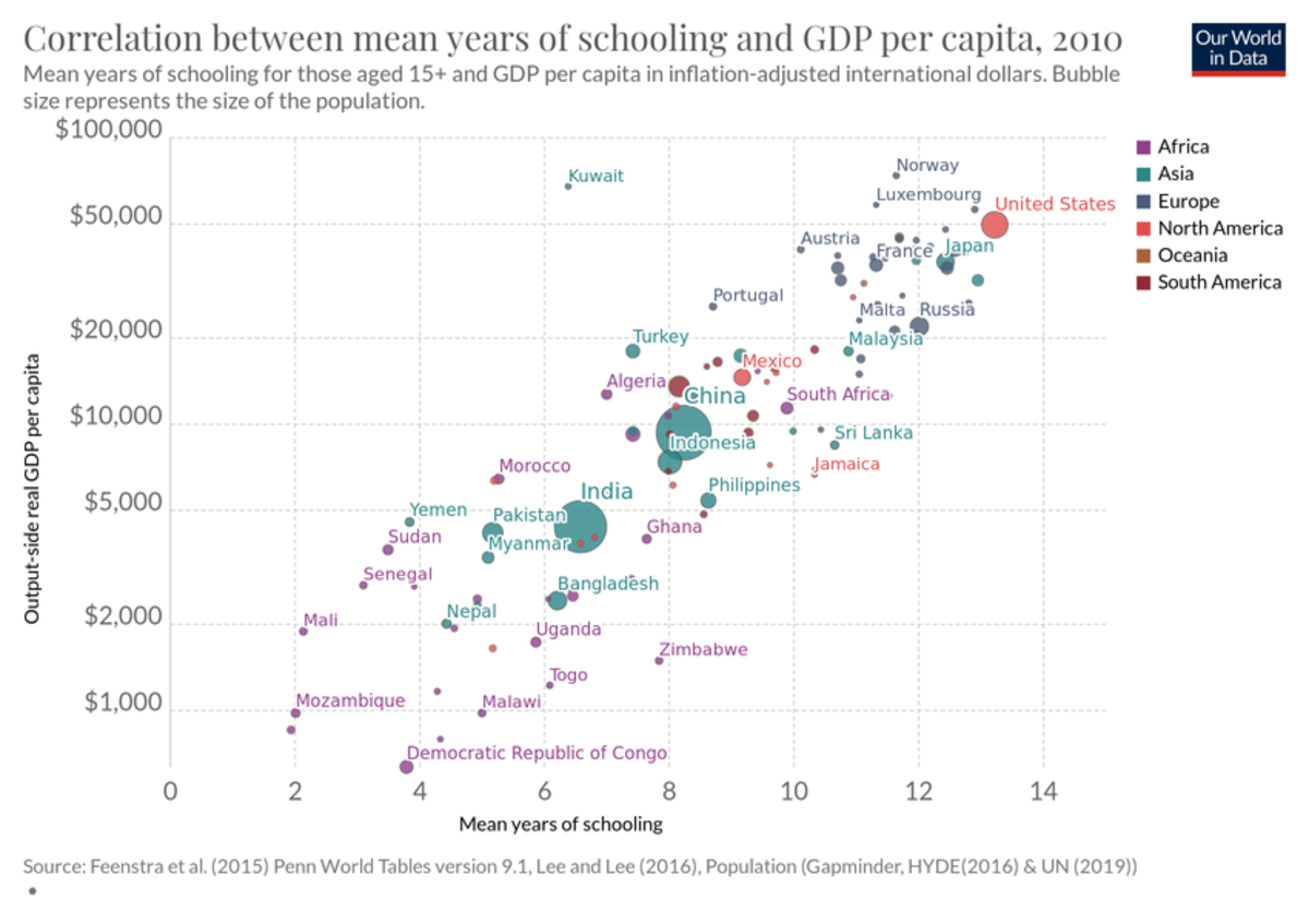 correlation-between-mean-years-of-schooling-and-gdp-per-capita