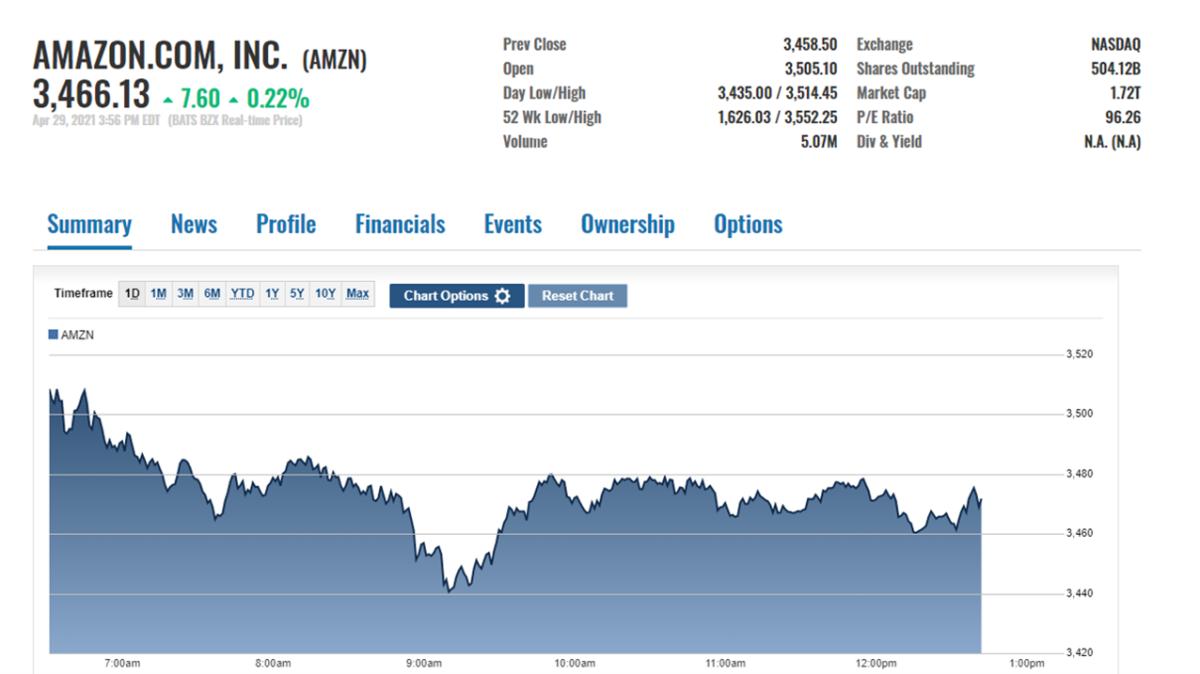 Amazon stock price action, April 29 near the close