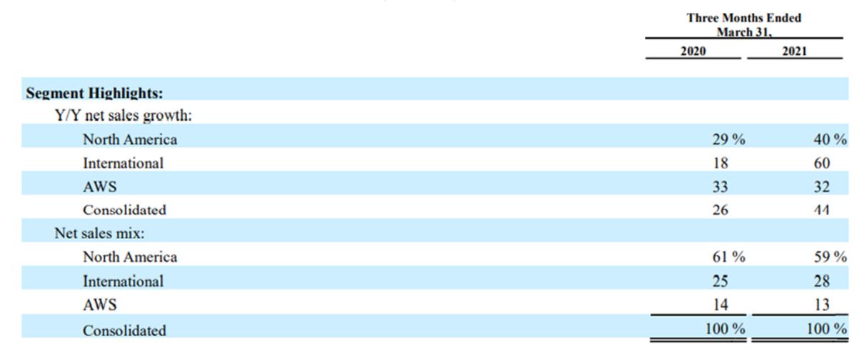 Amazon's Q1 segment breakdown
