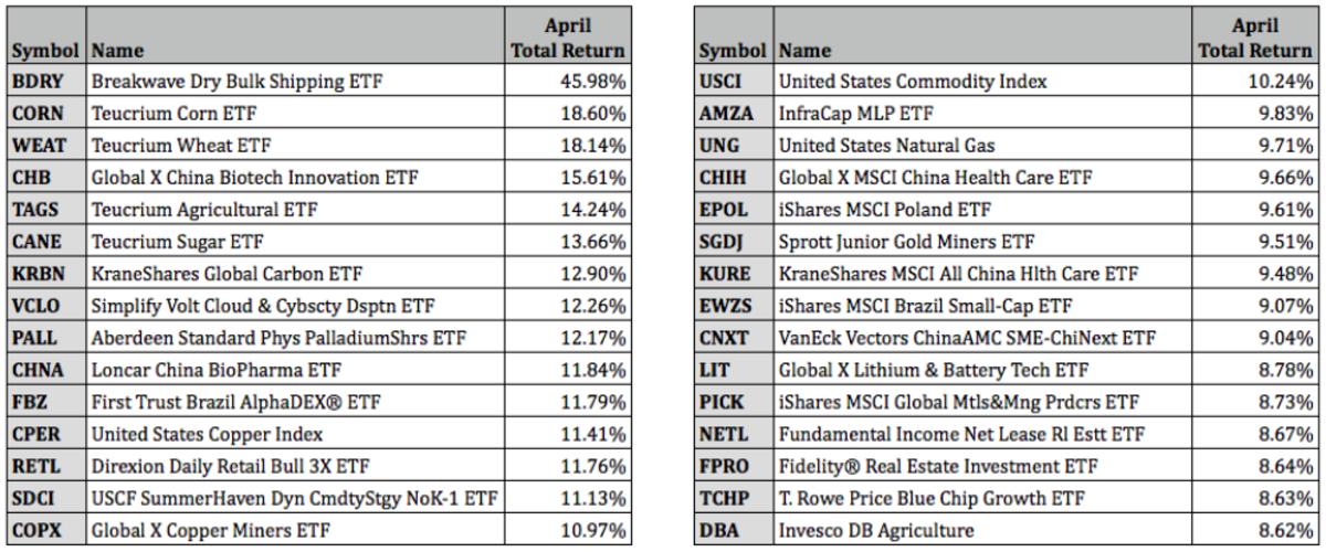 Top Performing ETFs for April 2021