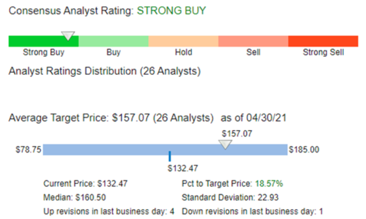 Figure 2: Consensus analyst rating on AAPL.