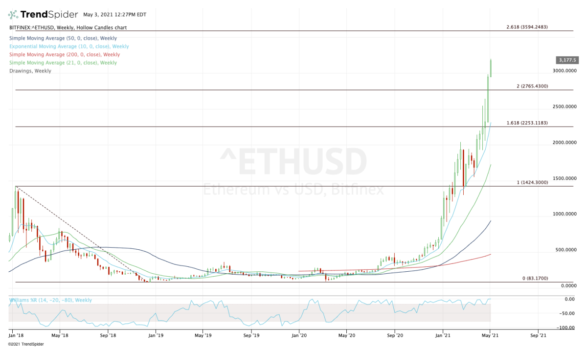 Weekly chart of Ethereum.