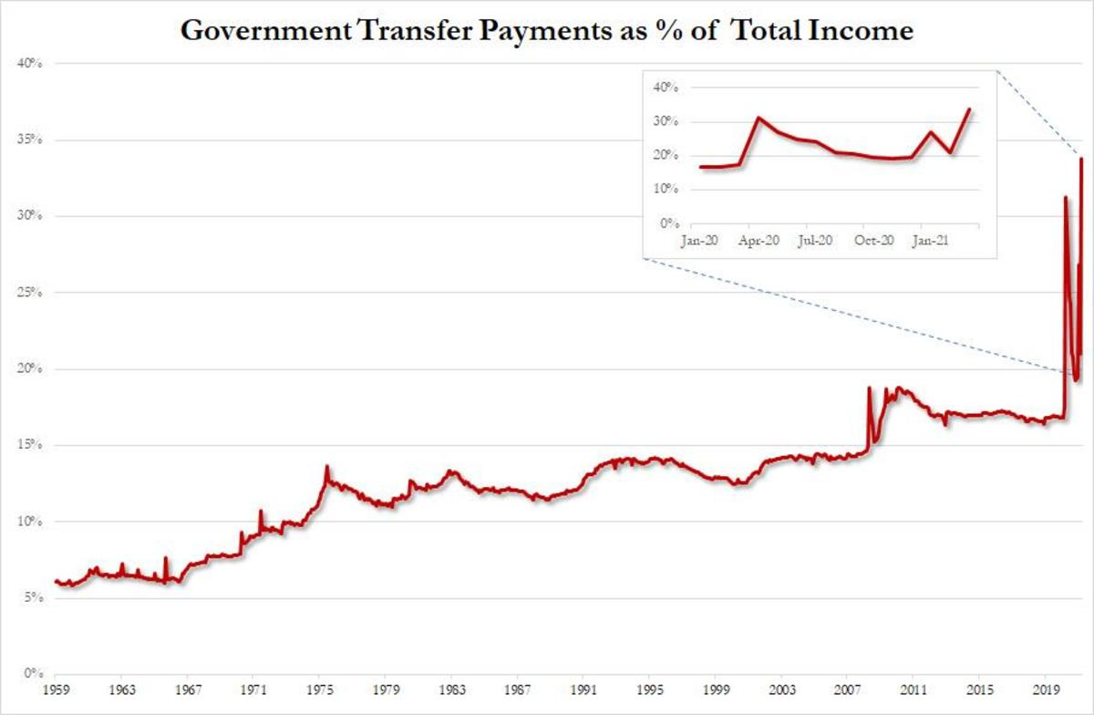 government transfers of total 5.2