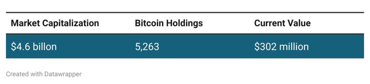 https://bitcointreasuries.org/