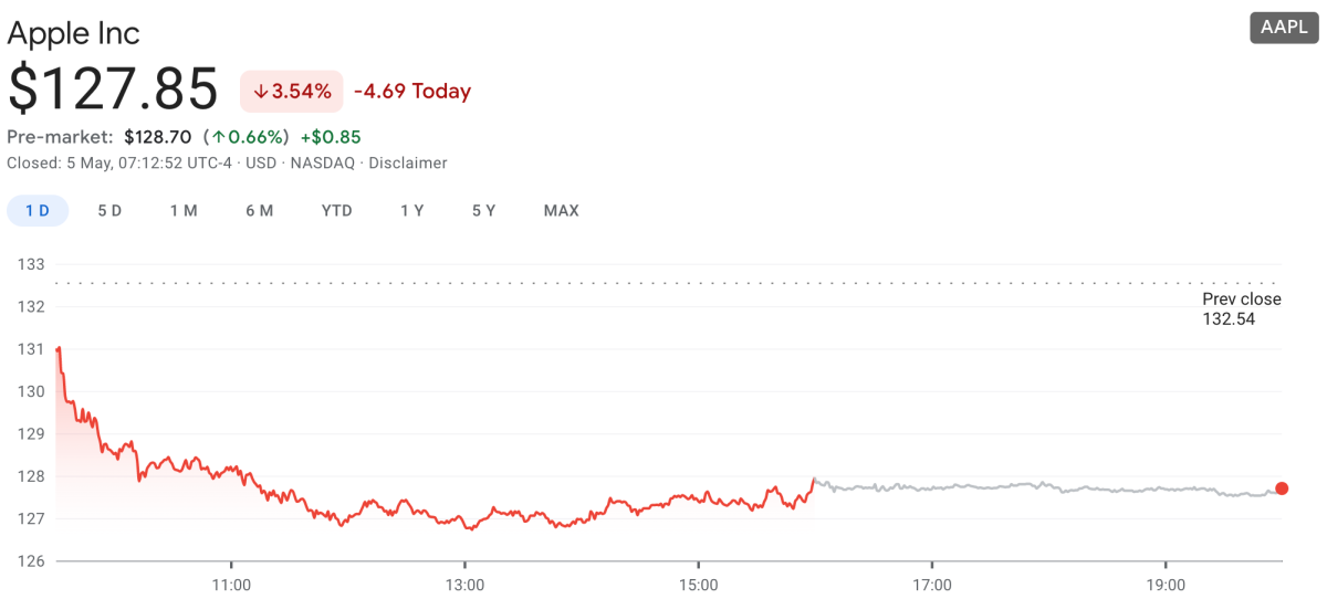 Figure 1: AAPL Pre-market movement on May 5, 2021.