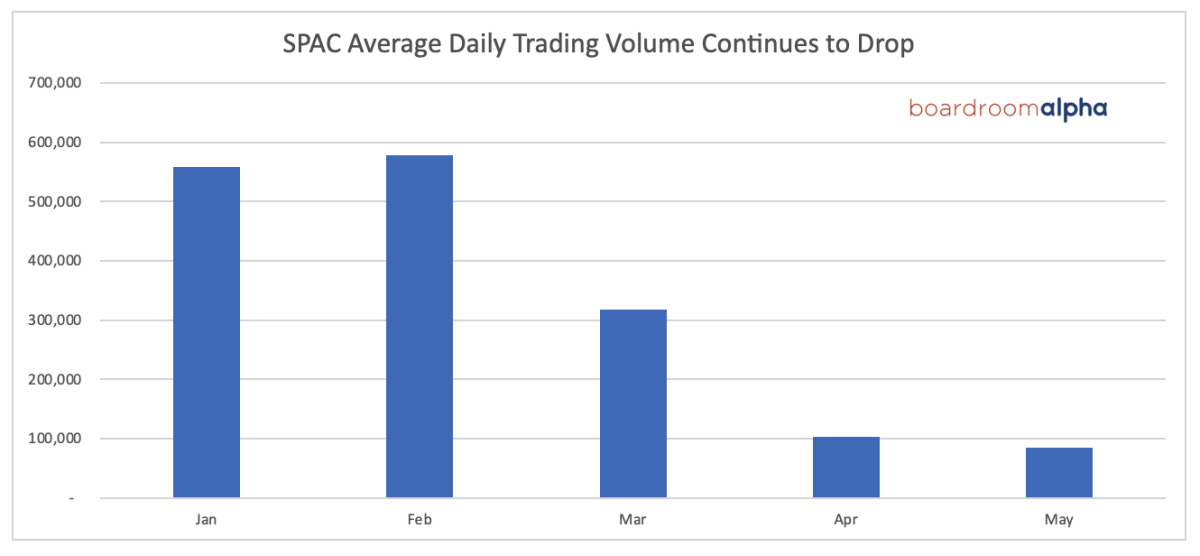 Daily trading volume in SPACs has fallen significantly as a result of decreasing enthusiasm
