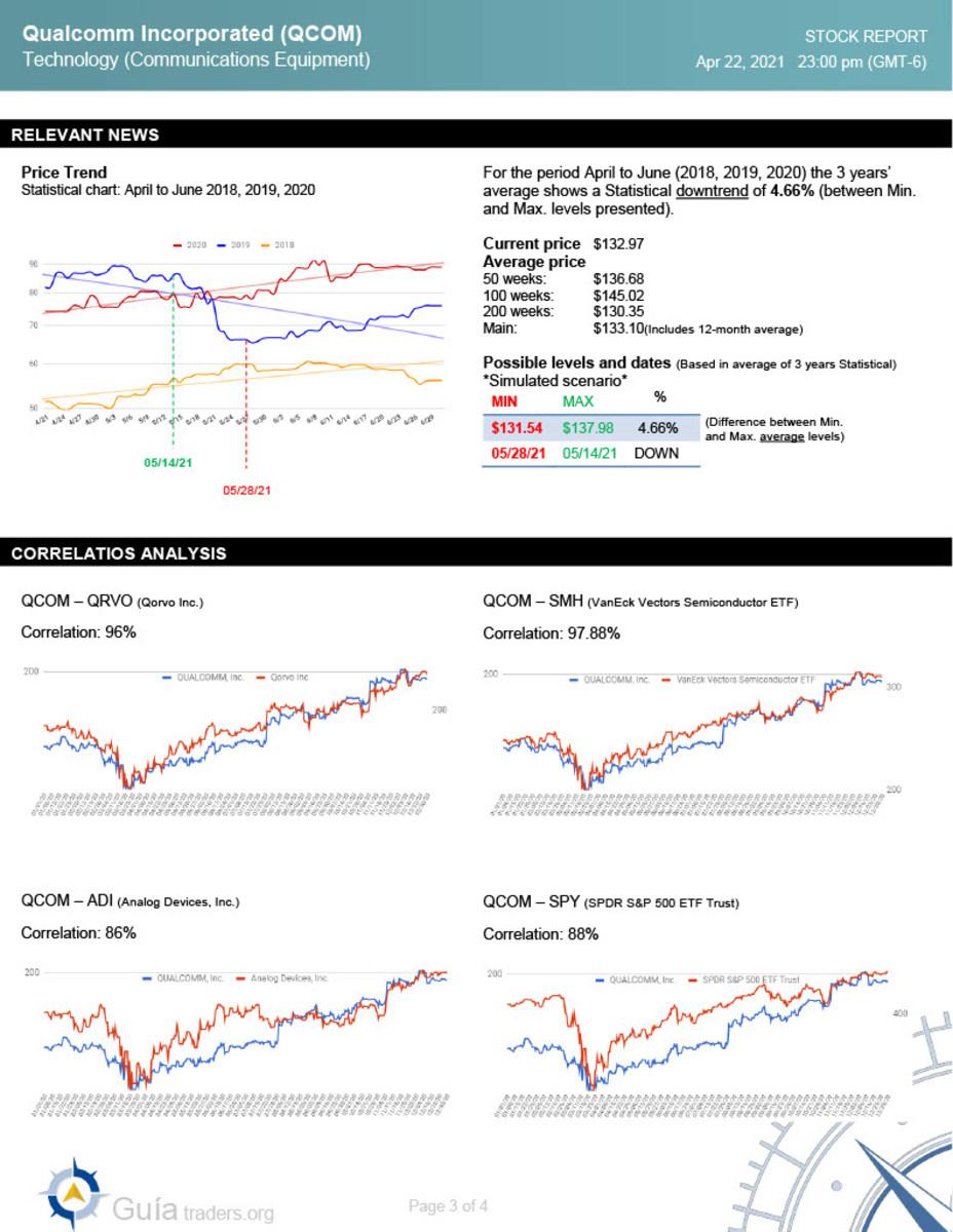 Qualcomm Incorporated (QCOM) Full analysis  4-22-20211024_3
