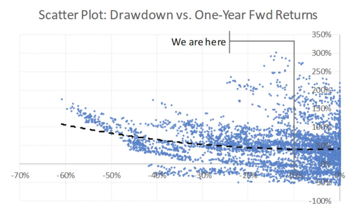 Figure 2: Drawdowns vs. One-year forward returns.
