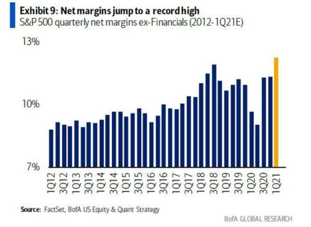 net margins record high_0