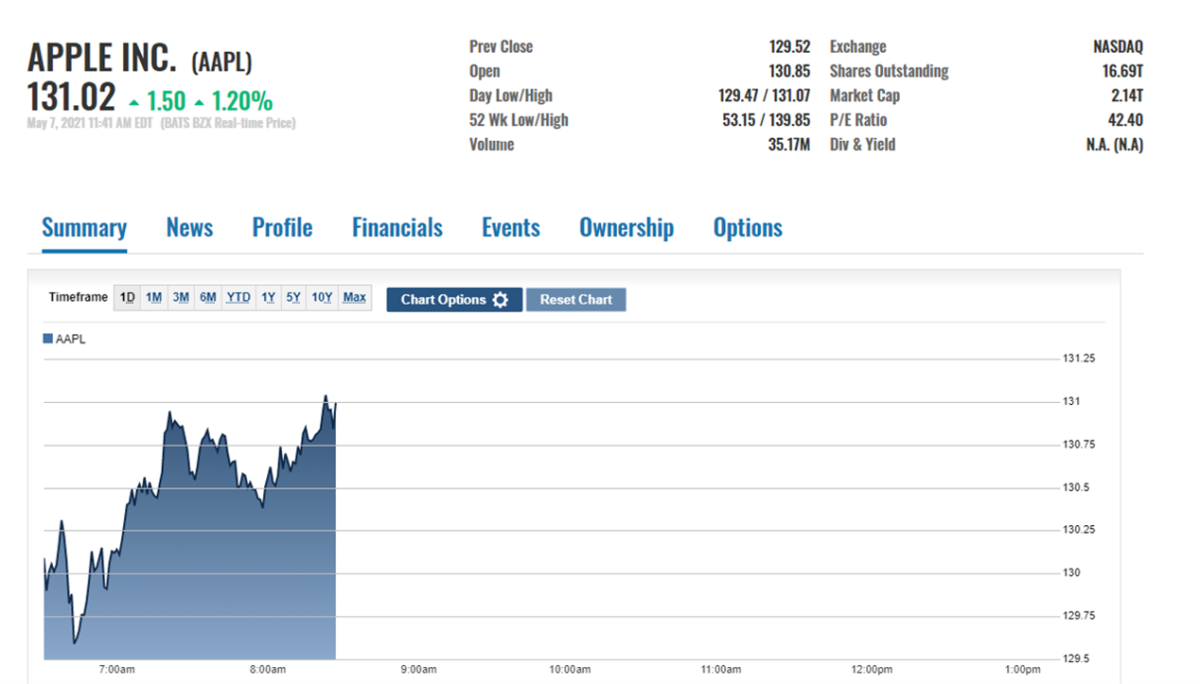 AAPL stock price action on May 7, morning