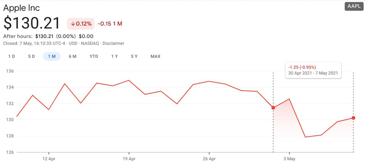 Figure 1: Apple Inc. ($AAPL) chart on May 7.