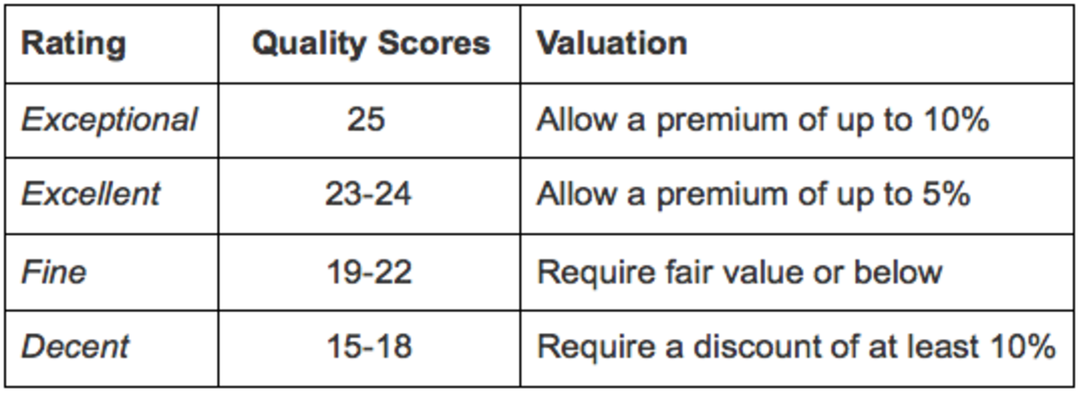 The author's recently-adopted quality/valuation criteria